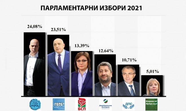 ЦИК пак проверява резултатите от изборите