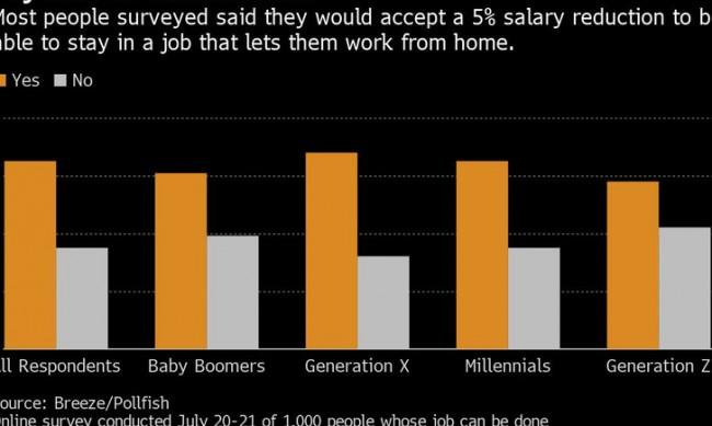Американците съгласни на по-ниски заплати, но да не стъпват повече в офиса