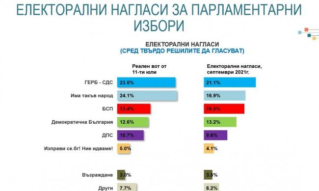 ГЕРБ поведе на ИТН с 4%, Петков и Василев взимат 8-9%