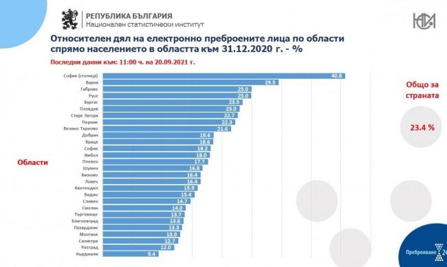 Над 1.6 млн. българи вече са се преброили електронно