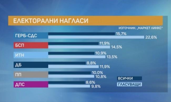 ГЕРБ отново първа сила, БСП я следва, Петков-Василев взимат 10% от гласовете