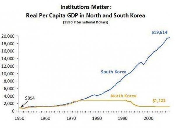 Комунизъм или пазарна икономика?